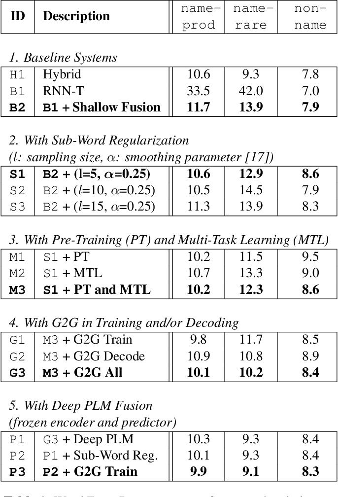 Figure 2 for Deep Shallow Fusion for RNN-T Personalization