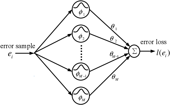 Figure 2 for Error Loss Networks