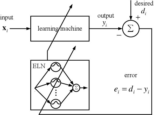 Figure 3 for Error Loss Networks