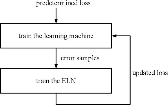 Figure 4 for Error Loss Networks