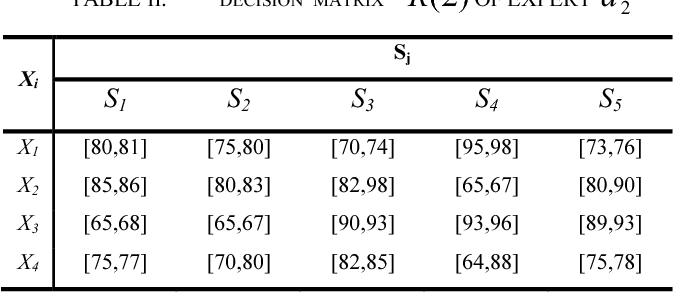 Table II from An Adjustment Method of Experts' Weights in Group