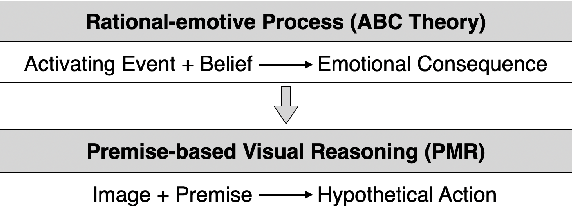 Figure 3 for Premise-based Multimodal Reasoning: A Human-like Cognitive Process
