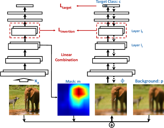 Figure 1 for Towards Explanation of DNN-based Prediction with Guided Feature Inversion