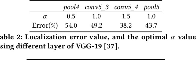 Figure 4 for Towards Explanation of DNN-based Prediction with Guided Feature Inversion