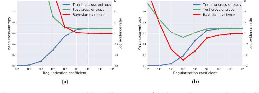Figure 2 for A Bayesian Perspective on Generalization and Stochastic Gradient Descent