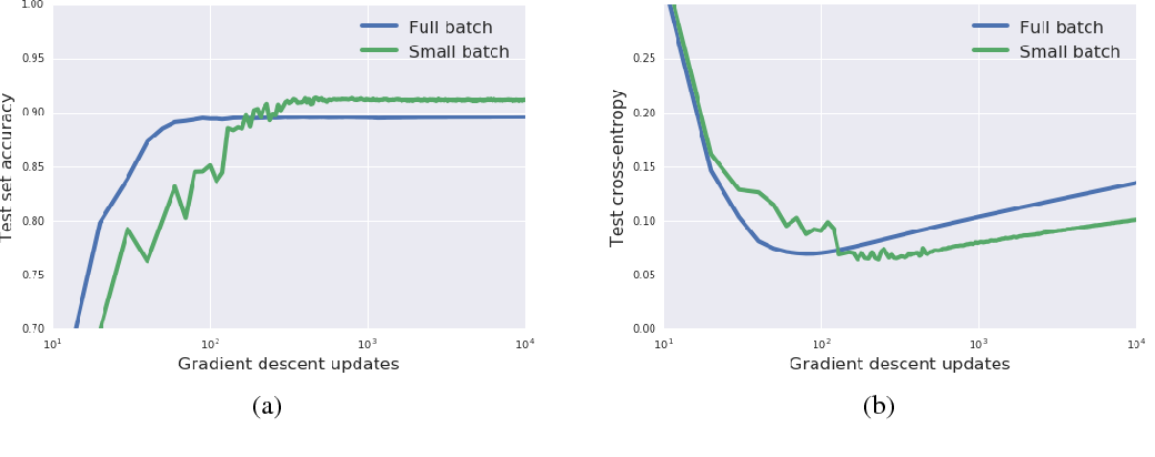 Figure 3 for A Bayesian Perspective on Generalization and Stochastic Gradient Descent