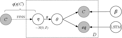 Figure 3 for TopicEq: A Joint Topic and Mathematical Equation Model for Scientific Texts