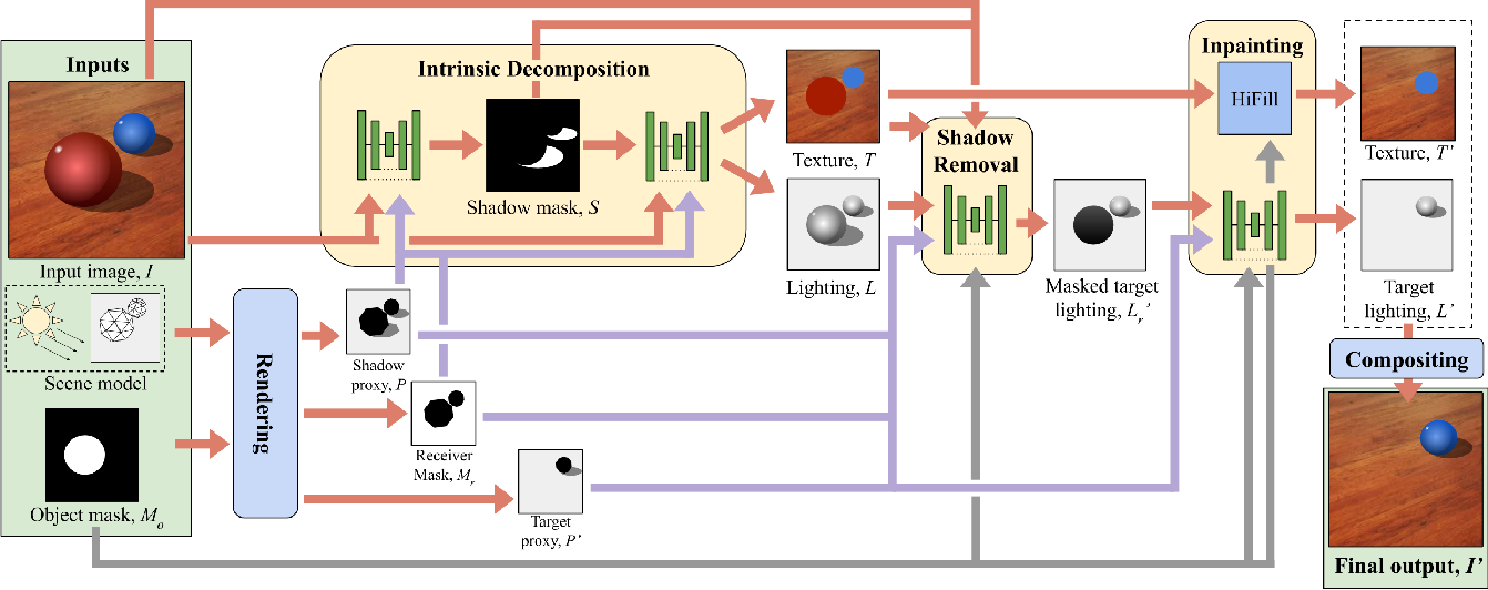 Figure 2 for No Shadow Left Behind: Removing Objects and their Shadows using Approximate Lighting and Geometry