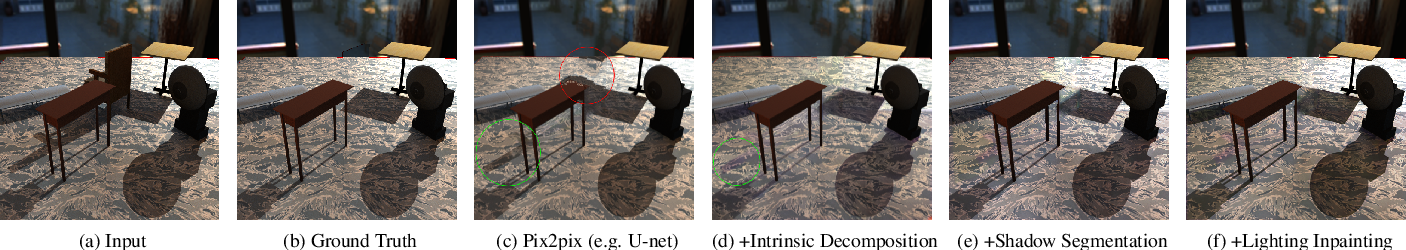 Figure 4 for No Shadow Left Behind: Removing Objects and their Shadows using Approximate Lighting and Geometry