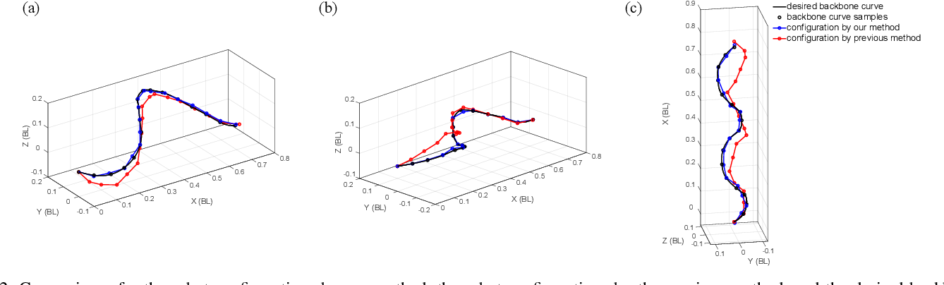 Figure 2 for Reconstruction of Backbone Curves for Snake Robots