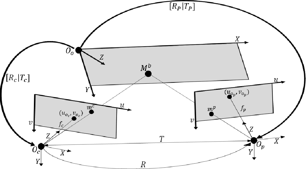 Figure 3 for Procam Calibration from a Single Pose of a Planar Target