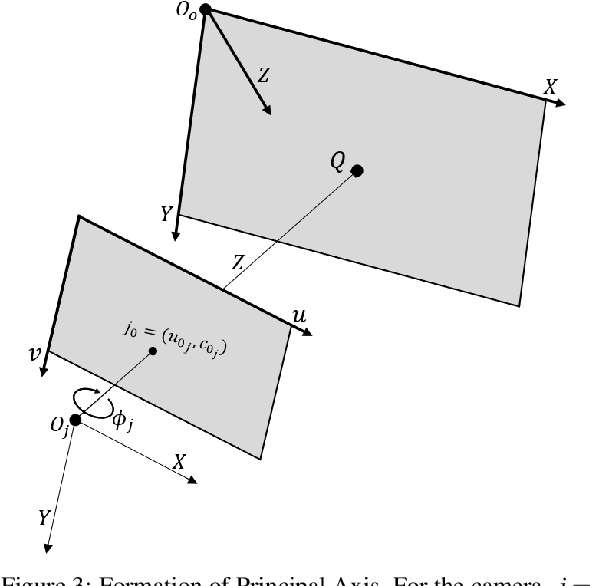 Figure 4 for Procam Calibration from a Single Pose of a Planar Target
