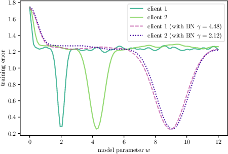 Figure 1 for FedBN: Federated Learning on Non-IID Features via Local Batch Normalization