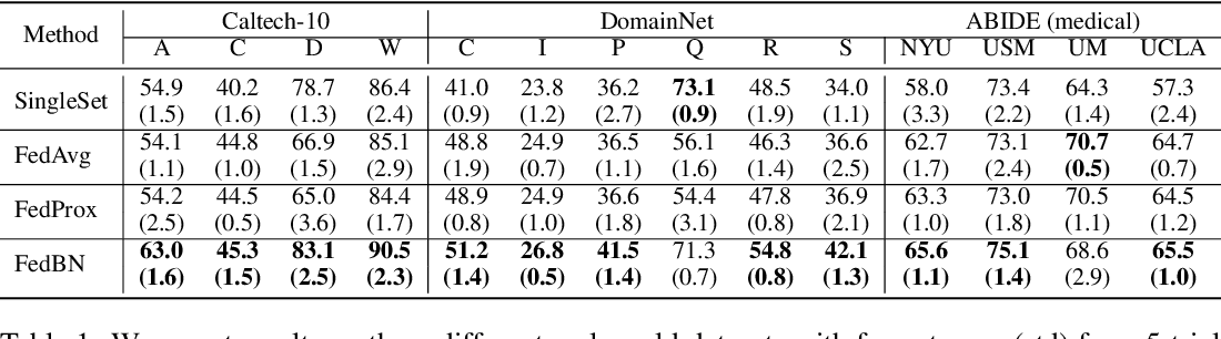 Figure 2 for FedBN: Federated Learning on Non-IID Features via Local Batch Normalization