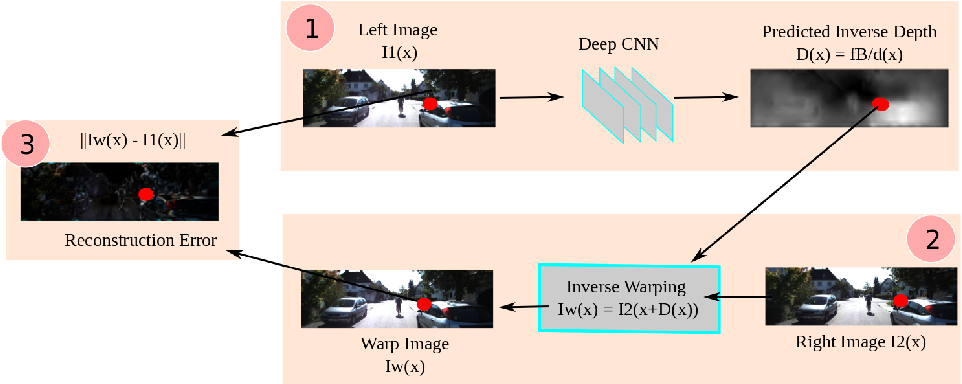 Figure 1 for Unsupervised CNN for Single View Depth Estimation: Geometry to the Rescue