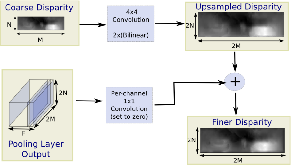 Figure 3 for Unsupervised CNN for Single View Depth Estimation: Geometry to the Rescue