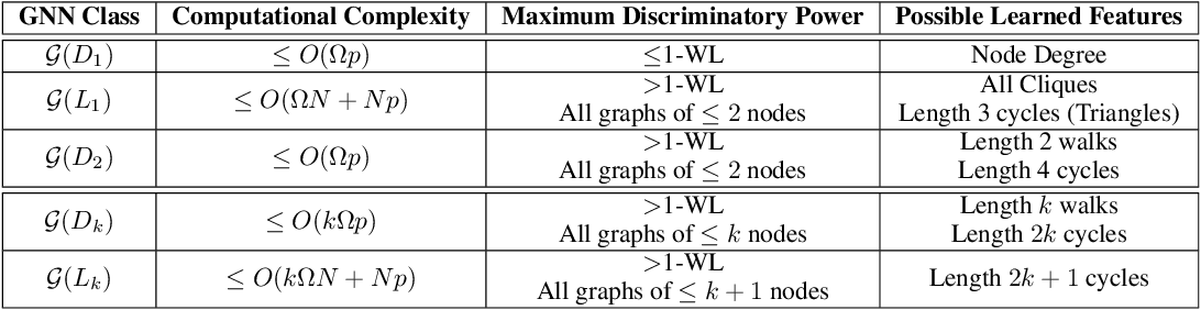 Figure 2 for A Hierarchy of Graph Neural Networks Based on Learnable Local Features