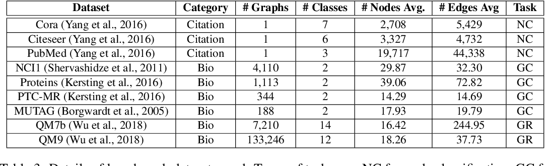 Figure 4 for A Hierarchy of Graph Neural Networks Based on Learnable Local Features