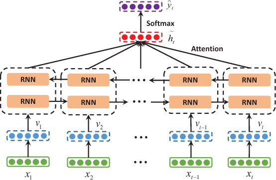 Figure 1 for Dipole: Diagnosis Prediction in Healthcare via Attention-based Bidirectional Recurrent Neural Networks