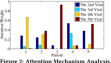 Figure 4 for Dipole: Diagnosis Prediction in Healthcare via Attention-based Bidirectional Recurrent Neural Networks