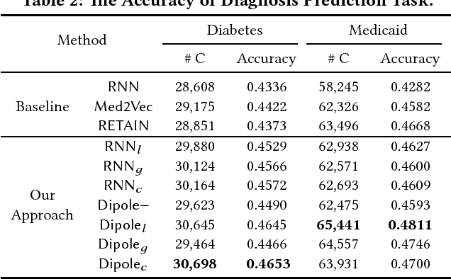 Figure 3 for Dipole: Diagnosis Prediction in Healthcare via Attention-based Bidirectional Recurrent Neural Networks