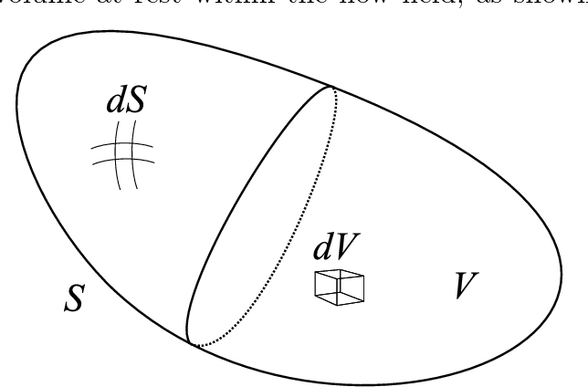 PDF] A Nonlinear Harmonic Balance Solver for an Implicit CFD