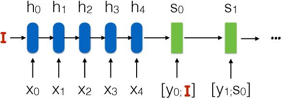 Figure 2 for OSU Multimodal Machine Translation System Report