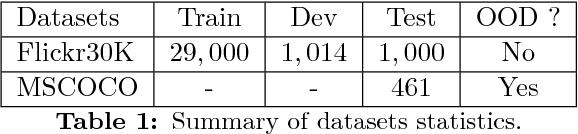 Figure 1 for OSU Multimodal Machine Translation System Report