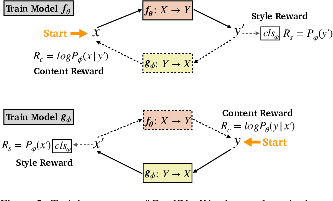 Figure 3 for A Dual Reinforcement Learning Framework for Unsupervised Text Style Transfer