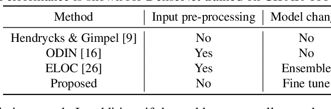Figure 2 for Unsupervised Out-of-Distribution Detection by Maximum Classifier Discrepancy
