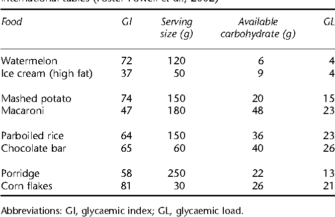 Table 1 from Glycemic index and glycemic load: measurement issues