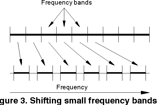 Low latency audio pitch shifting in the time domain