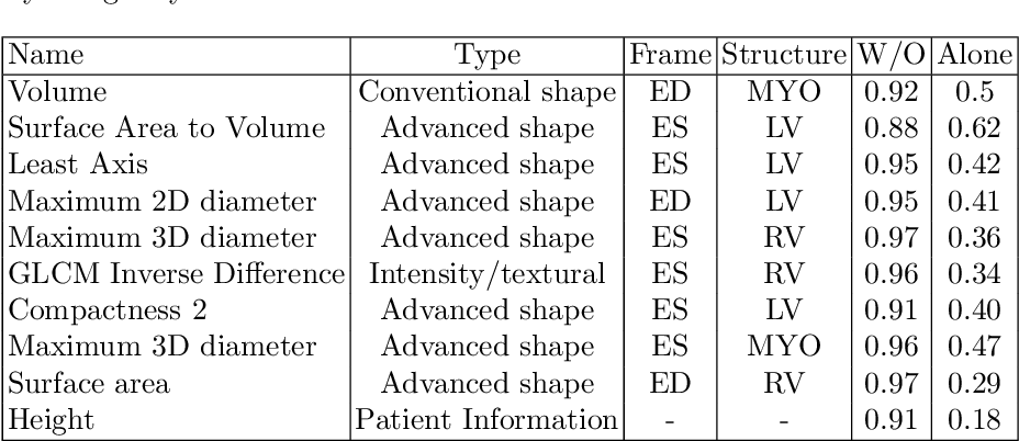 Figure 4 for A Radiomics Approach to Computer-Aided Diagnosis with Cardiac Cine-MRI