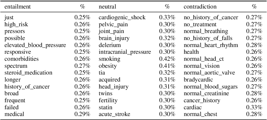 Figure 3 for MedNLI Is Not Immune: Natural Language Inference Artifacts in the Clinical Domain
