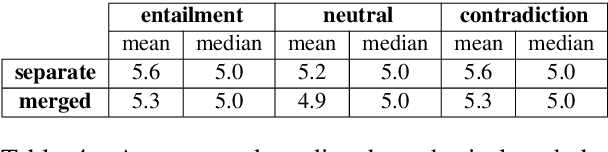 Figure 4 for MedNLI Is Not Immune: Natural Language Inference Artifacts in the Clinical Domain