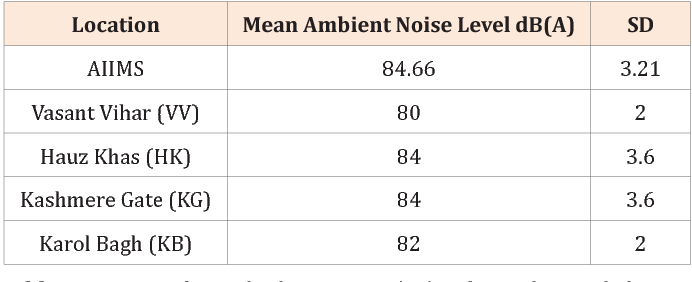 Impact of Odd-Even Operation on Noise Pollution in Delhi : A
