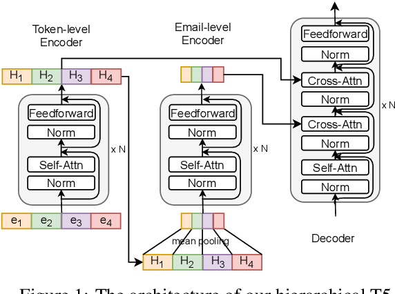 Figure 2 for EmailSum: Abstractive Email Thread Summarization