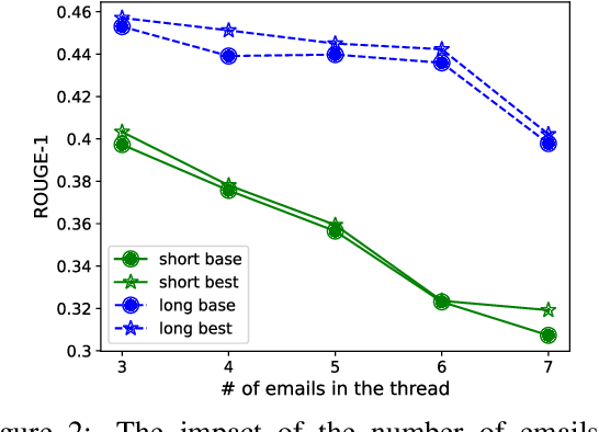 Figure 4 for EmailSum: Abstractive Email Thread Summarization