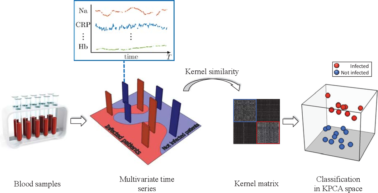 Figure 4 for Time series cluster kernels to exploit informative missingness and incomplete label information