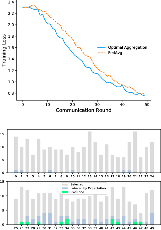 Figure 1 for Node Selection Toward Faster Convergence for Federated Learning on Non-IID Data