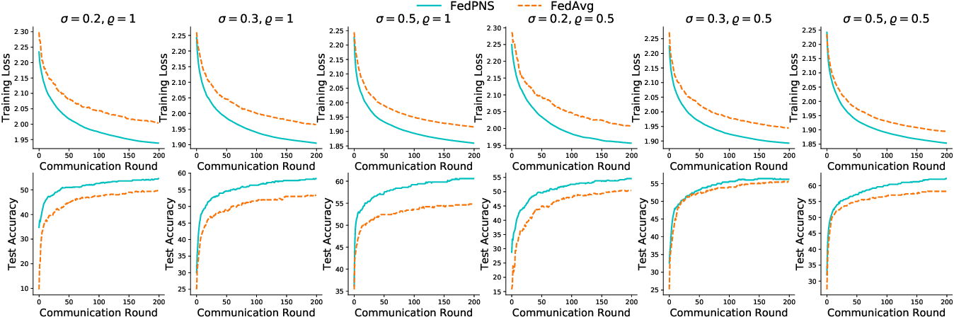 Figure 2 for Node Selection Toward Faster Convergence for Federated Learning on Non-IID Data