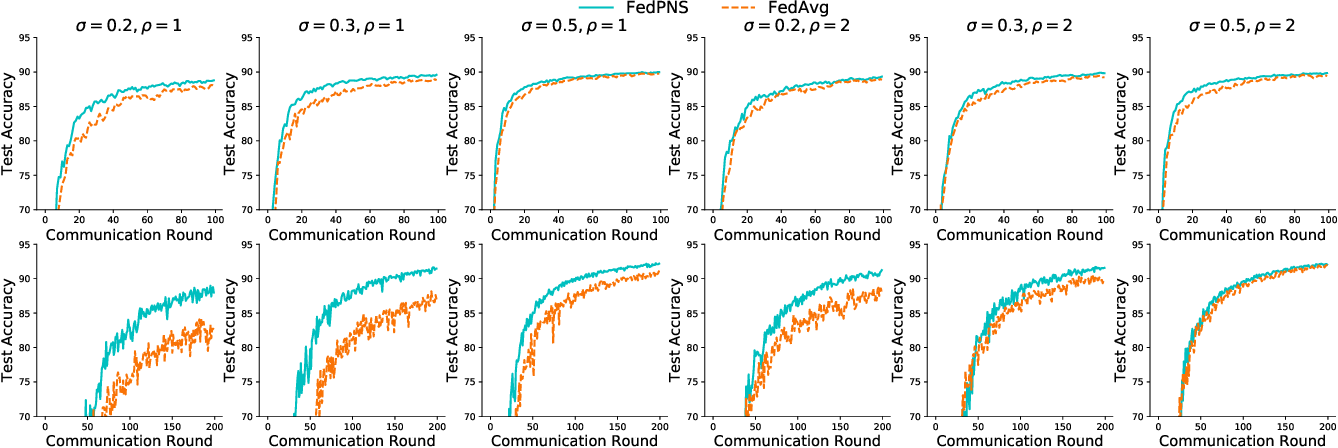 Figure 3 for Node Selection Toward Faster Convergence for Federated Learning on Non-IID Data