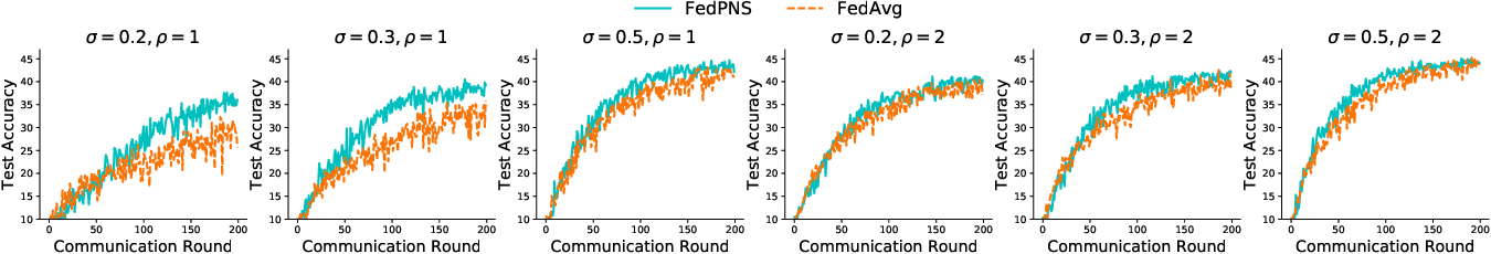 Figure 4 for Node Selection Toward Faster Convergence for Federated Learning on Non-IID Data