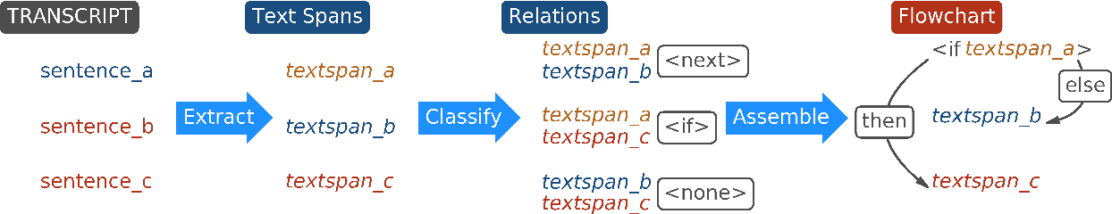 Figure 3 for Eliciting Knowledge from Experts:Automatic Transcript Parsing for Cognitive Task Analysis