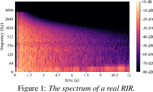 Figure 1 for TeCANet: Temporal-Contextual Attention Network for Environment-Aware Speech Dereverberation