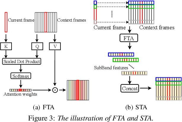 Figure 3 for TeCANet: Temporal-Contextual Attention Network for Environment-Aware Speech Dereverberation