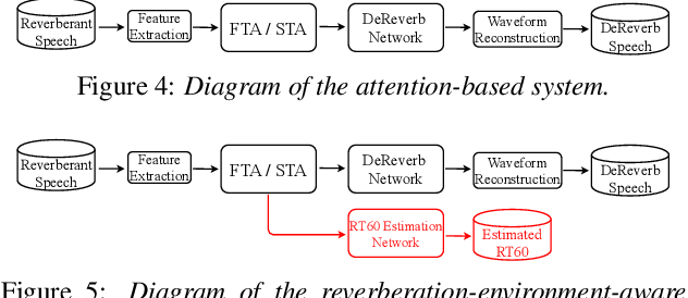 Figure 4 for TeCANet: Temporal-Contextual Attention Network for Environment-Aware Speech Dereverberation