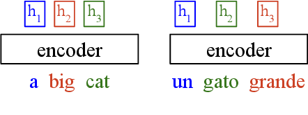 Figure 1 for Improving Zero-Shot Translation by Disentangling Positional Information