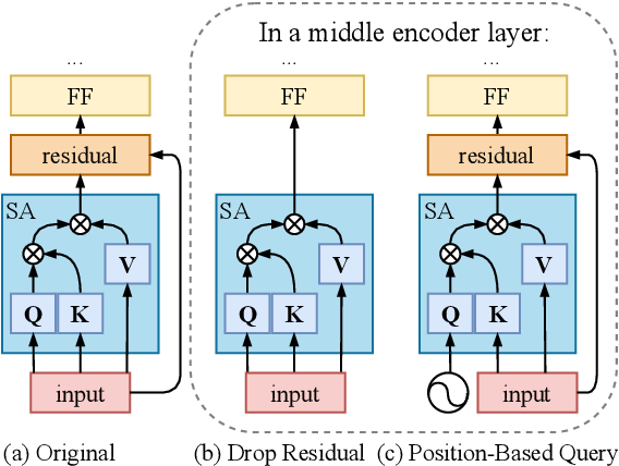 Figure 3 for Improving Zero-Shot Translation by Disentangling Positional Information