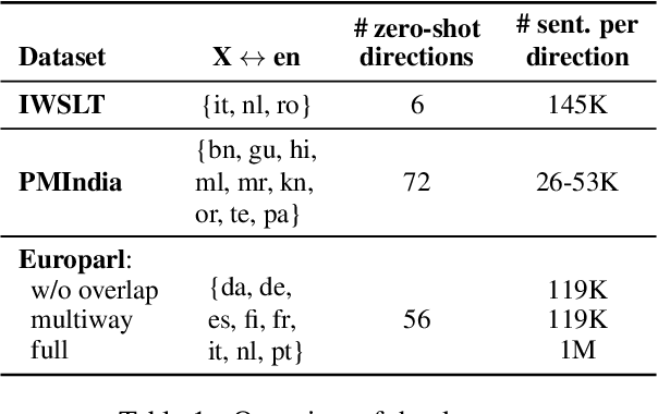 Figure 2 for Improving Zero-Shot Translation by Disentangling Positional Information